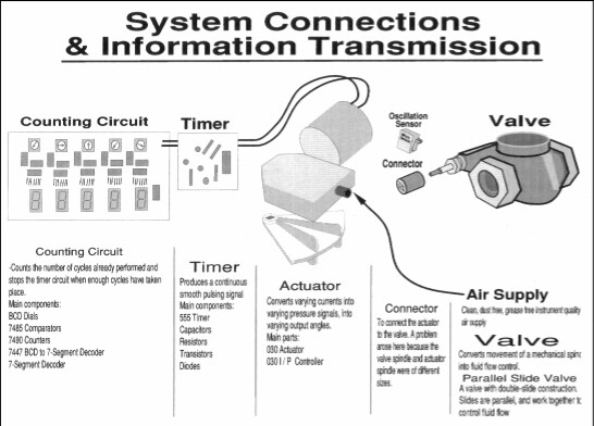 System Interconnections & Information Transmission.
