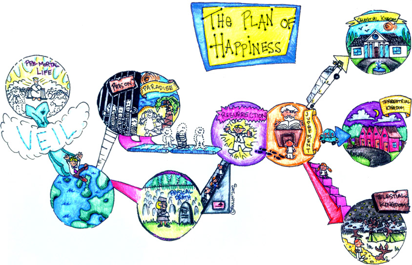 The Plan of Happiness
